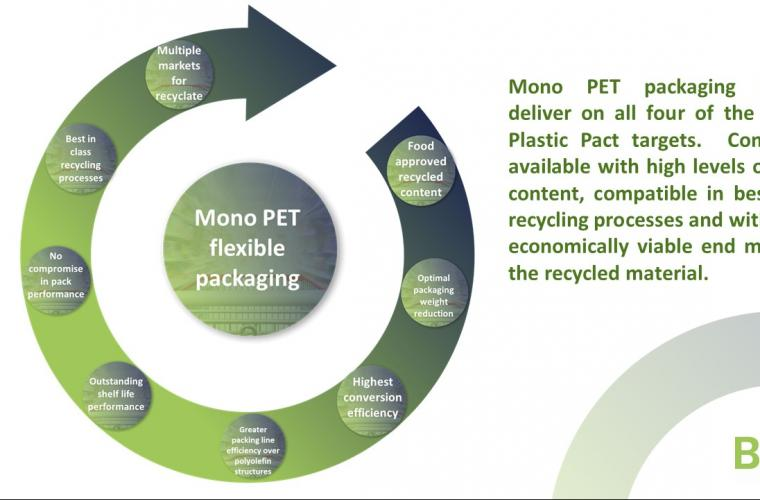 Searious Business and BOPET Films Europe launch Vita Nova to promote the circular use of mono-PET flexible packaging